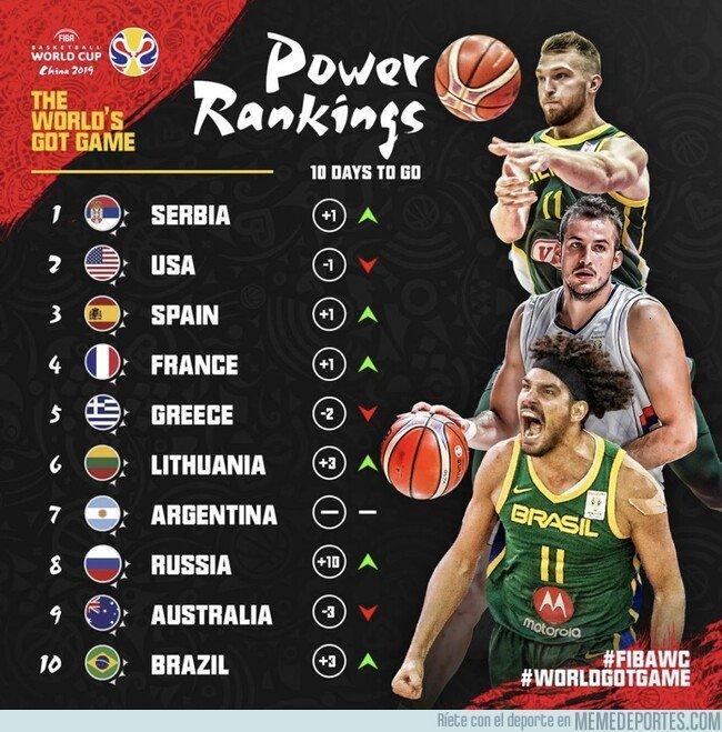 1083955 - El mundo está loco: Ránking de basketball y USA no es el primero