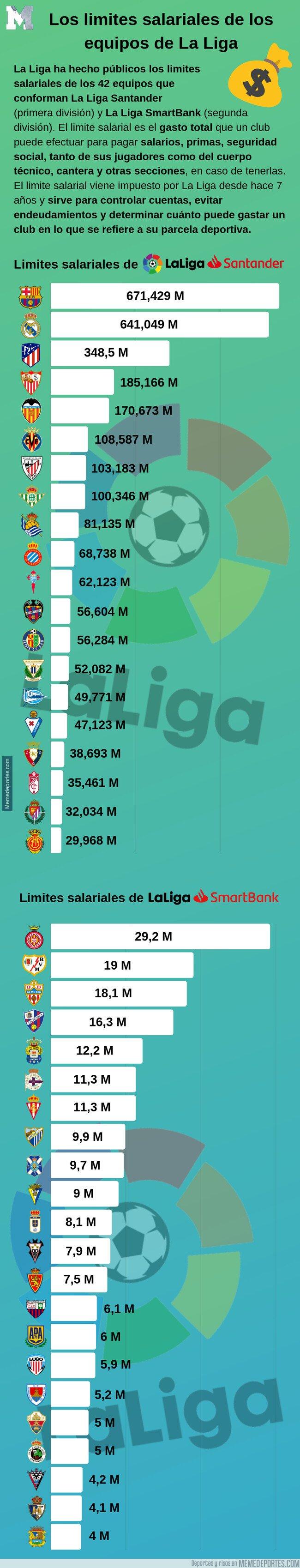 1085397 - Los limites salariales de los equipos de La Liga
