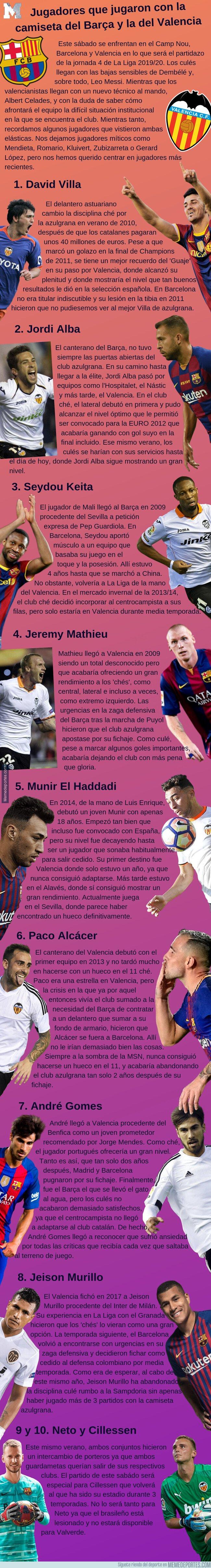 1085693 - Lista completa de jugadores que pasaron por el Barcelona y por el Valencia