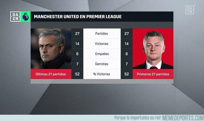 1087225 - Cifras entre Mourinho y Solskjaer que dejan mucho que pensar...
