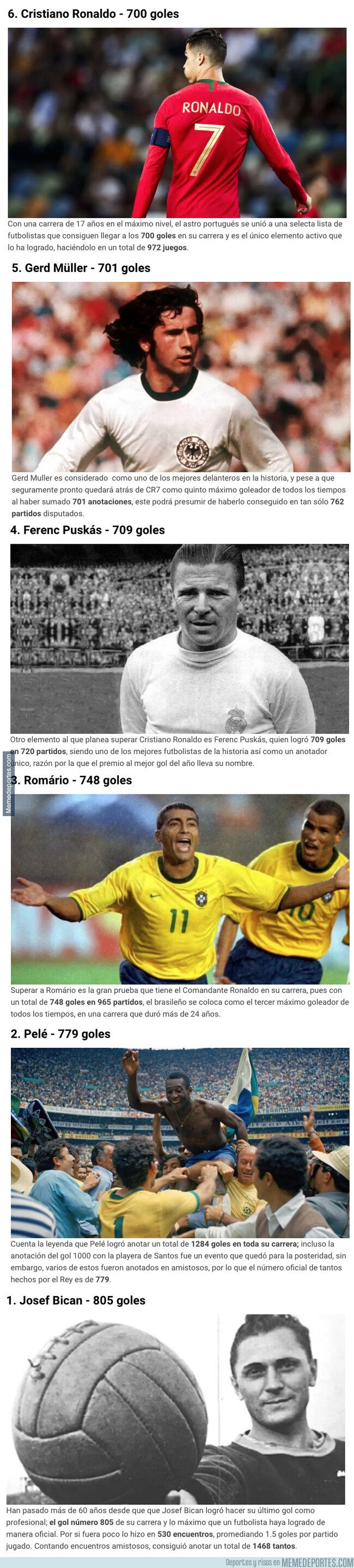 1088586 - Los futbolistas que tienen 700 o más goles en partidos oficiales y que Cristiano todavía tiene por delante