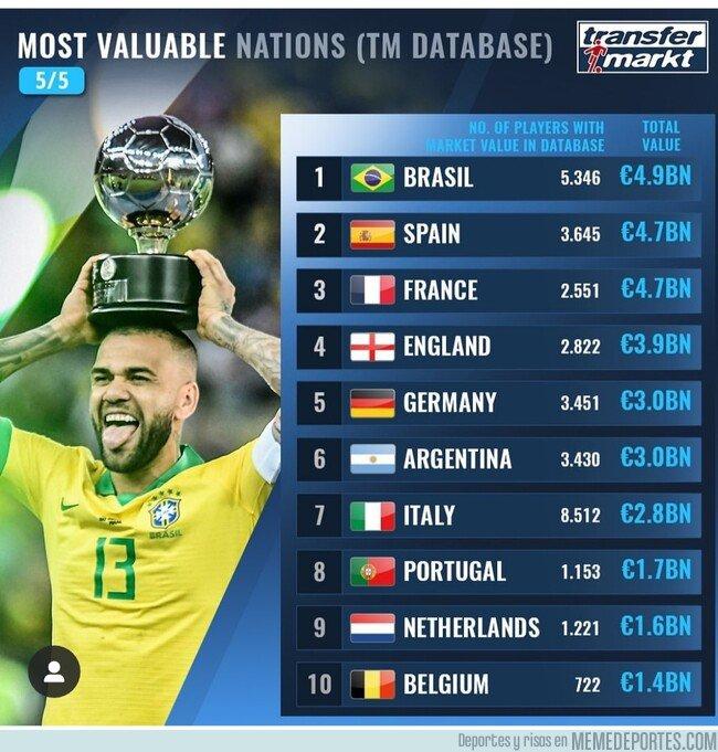 1088803 - Los países más cotizados del mundo
