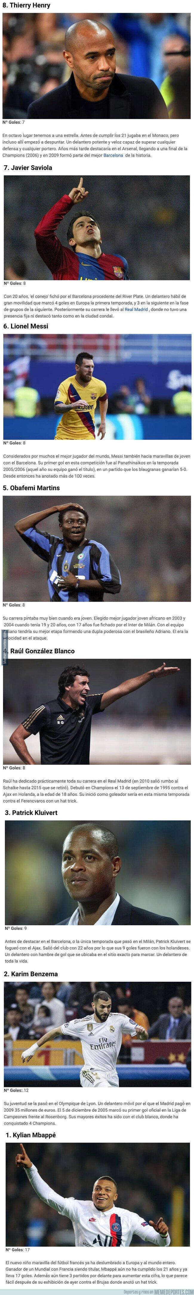 1089087 - Los 8 máximos goleadores de la Champions con menos de 21 años