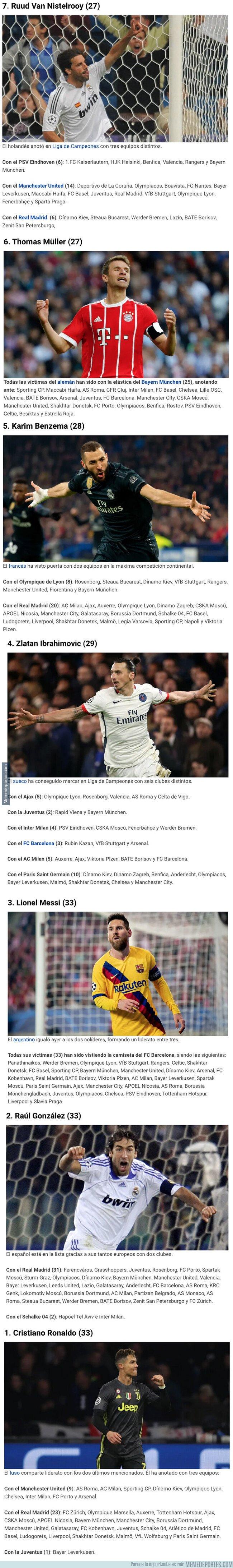 1089183 - Los 7 futbolistas que han marcado a más equipos diferentes en Champions League