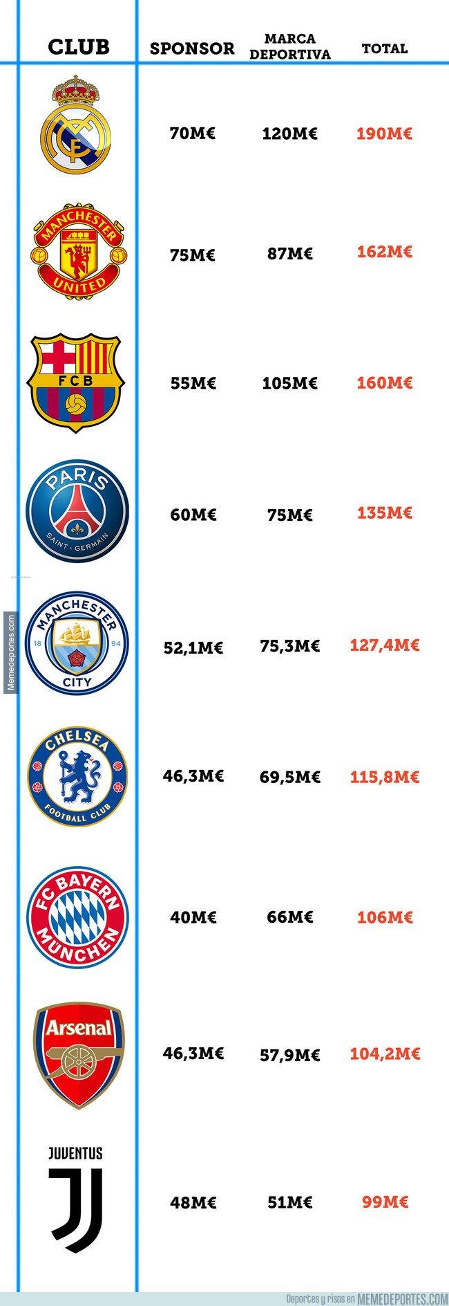 1089283 - Este es el TOP 10 de camisetas más valiosas de equipos de fútbol
