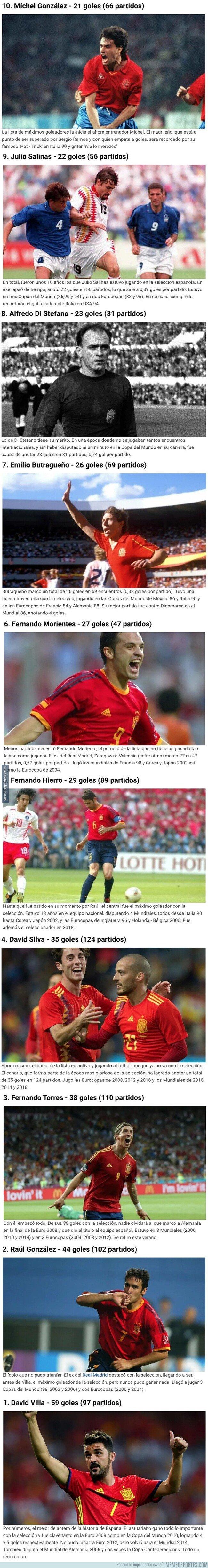 1091023 - Los máximos goleadores de la historia de la selección española