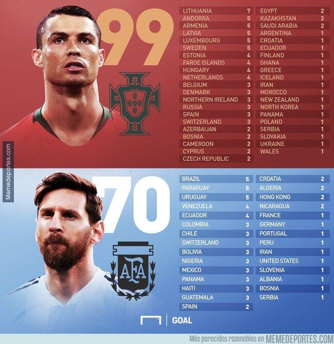 1091452 - La comparativa definitiva de los rivales de Messi y CR7 a nivel selecciones. Ahora sí, a discutir: