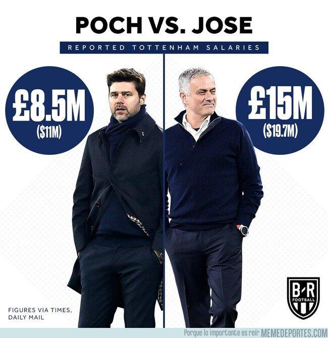 1091607 - El pastizal que va a cobrar José Mourinho comparado a Pochettino