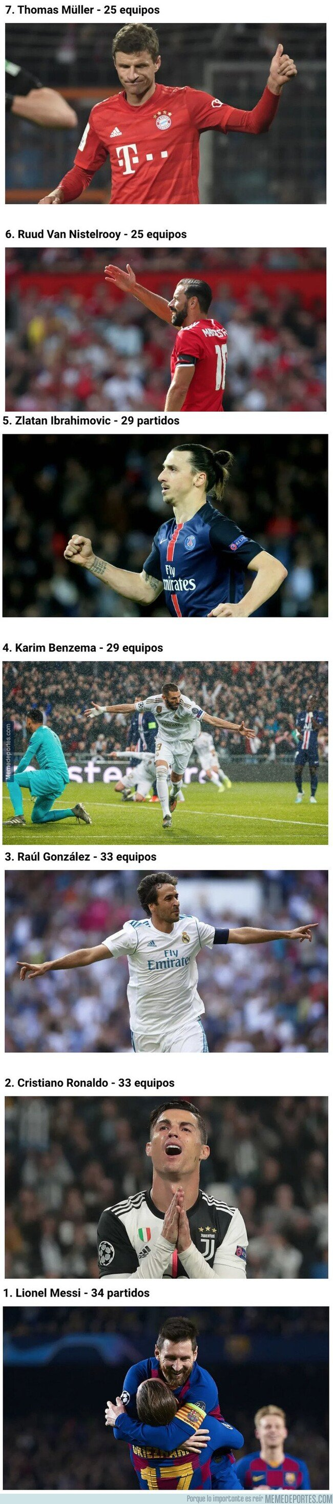 1092254 - Los 7 jugadores que han marcado contra más rivales diferentes en la Champions League