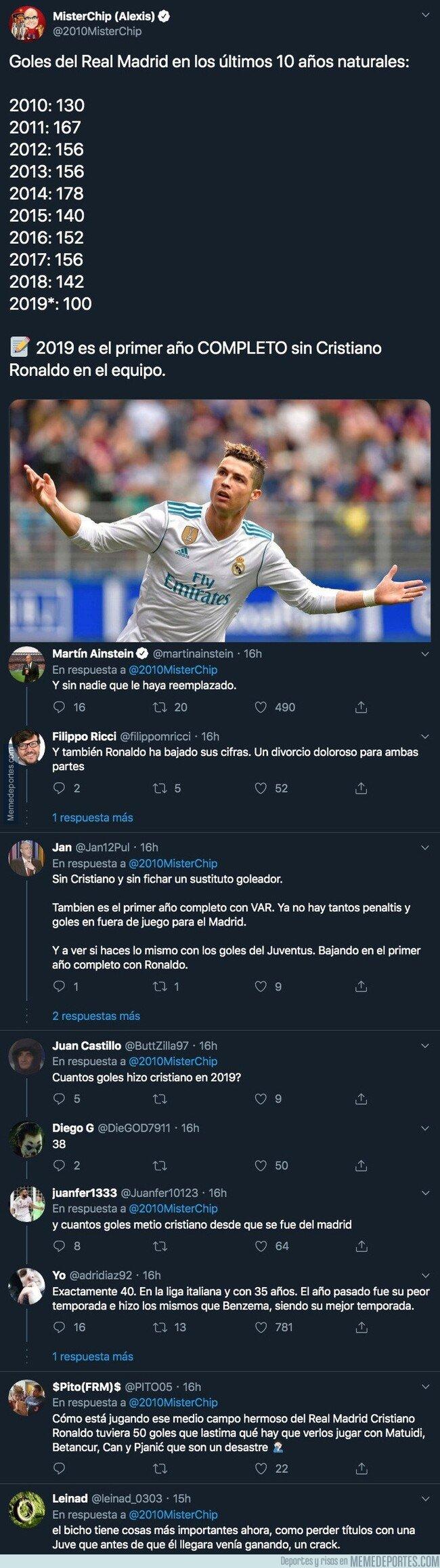 1094274 - El demoledor dato goleador del Real Madrid y Cristiano en 2019 con el que sus aficionados están literalmente llorando de rabia