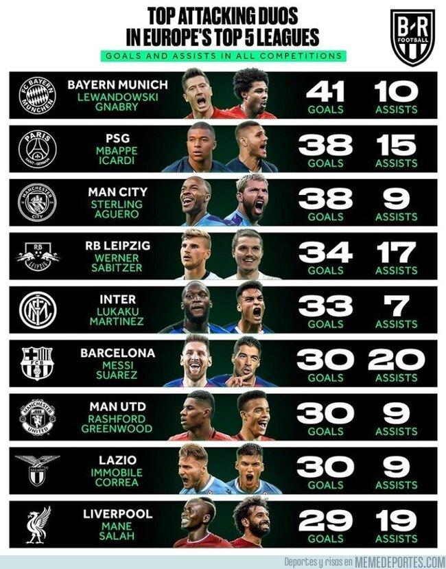1096028 - Las mejores duplas de la temporada en Europa, por @brfootball