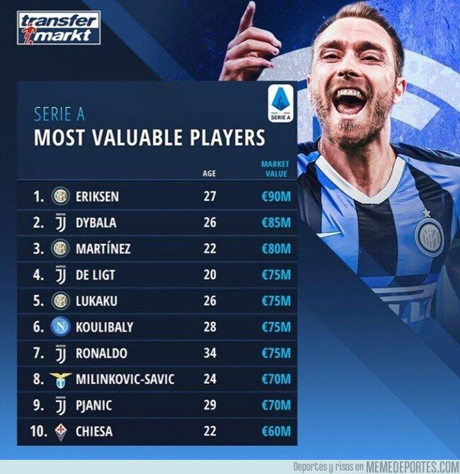 1097067 - Eriksen se convierte en el jugador más valioso de la Serie A, por Transfermarkt