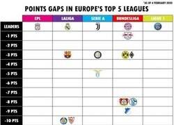 Enlace a La diferencia de puntos en las 5 principales ligas. Ridículo lo del Liverpool