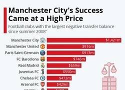 Enlace a Balanza negativa en los fichajes desde que el jeque compró al City en 2008