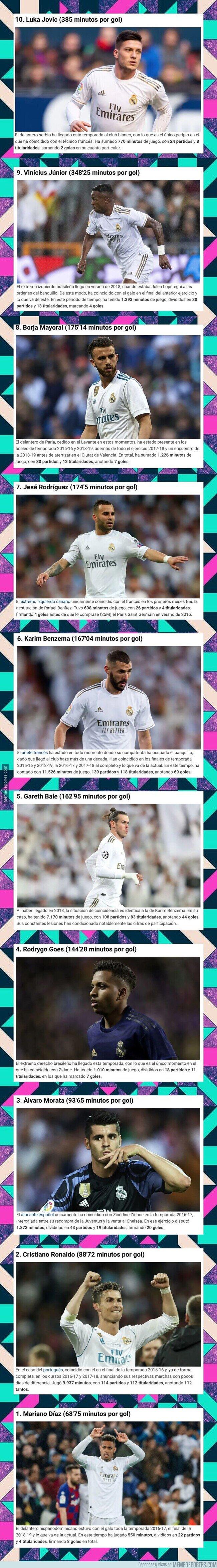 1099825 - Estos son los 10 delanteros con mejor promedio de gol en la era Zidane