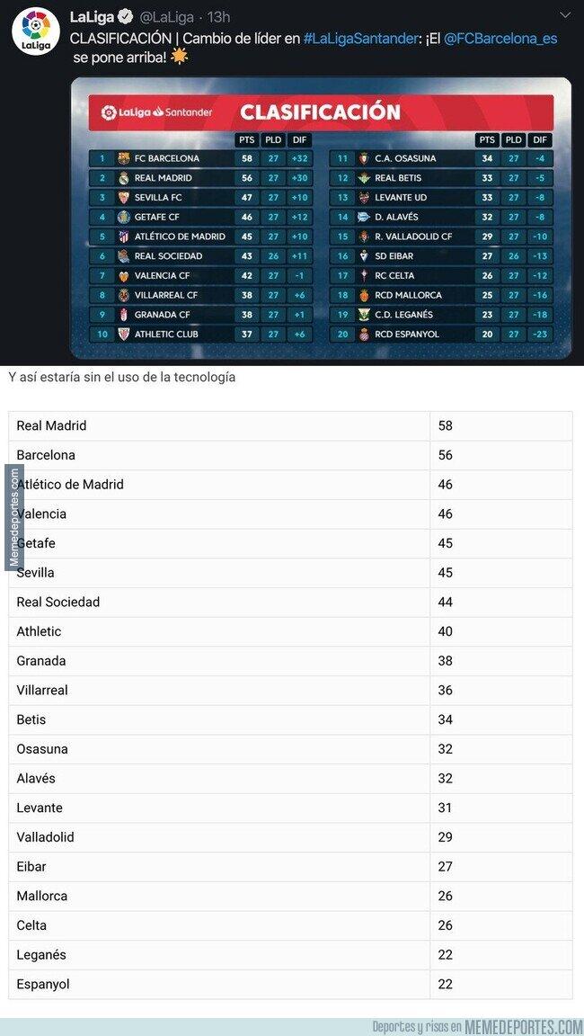 1100360 - Gran polémica: Así iría la clasificación de La Liga si no existiese el VAR
