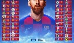 Enlace a Así ha repartido Messi todos los goles que ha anotado con el Barcelona