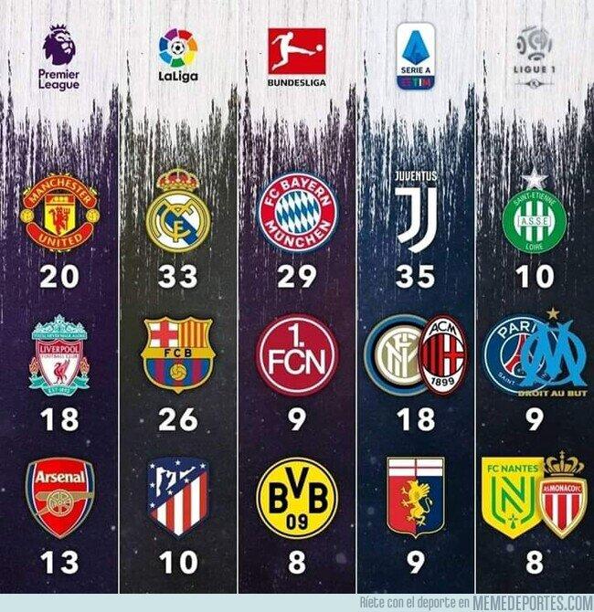 1105823 - Los más ganadores de las ligas top