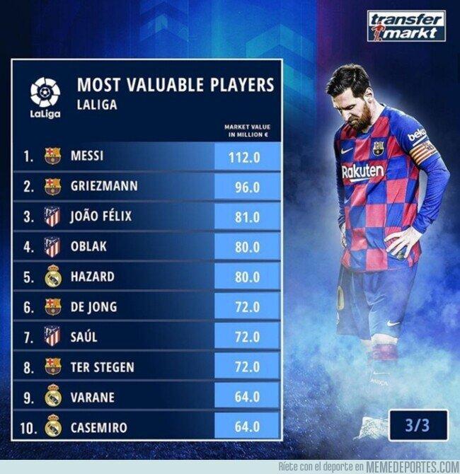 1107267 - Los jugadores con mayor valor de mercado de LaLiga, por Transfermarkt