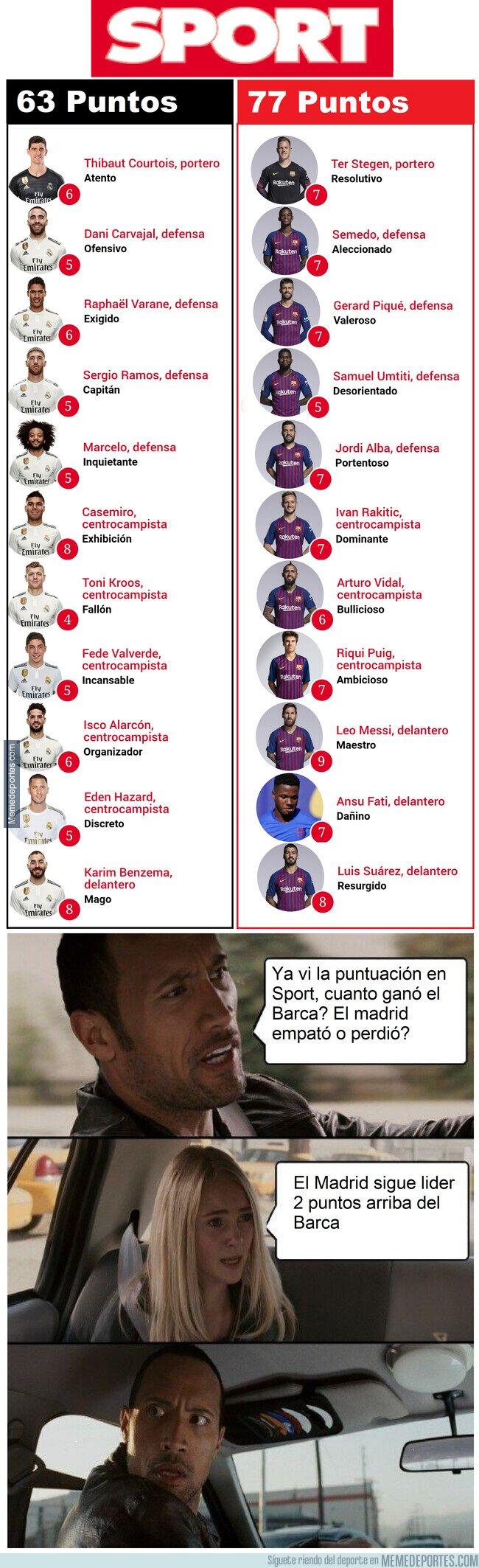 1108021 - Y yo que pensé que el Barca había empatado y el Madrid ganado...