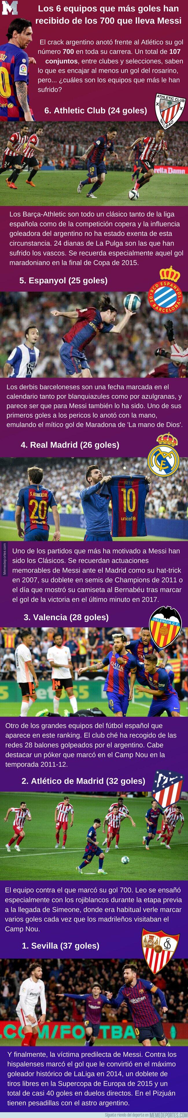 1108250 - Los 6 equipos que más goles han recibido de los 700 que lleva Messi