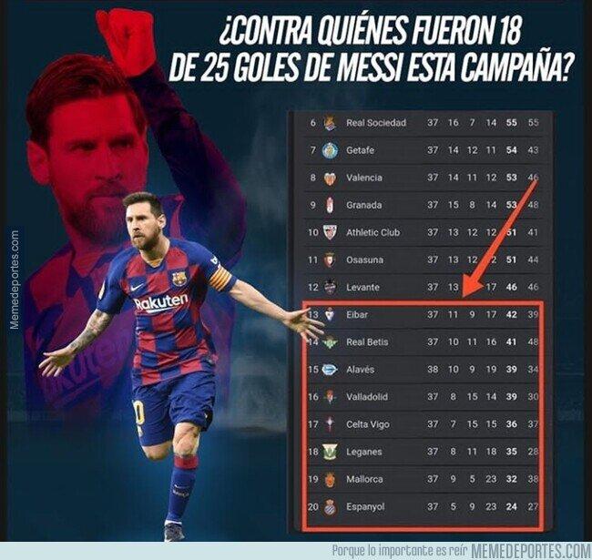 1110420 - Interesante estadística sobre Messi que los culés quieren ocultar