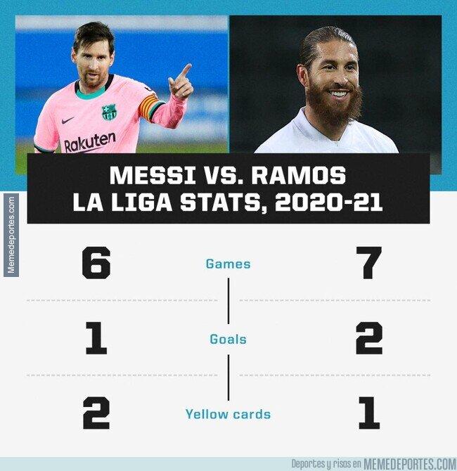 1119636 - Esta comparativa entre Messi y Ramos...