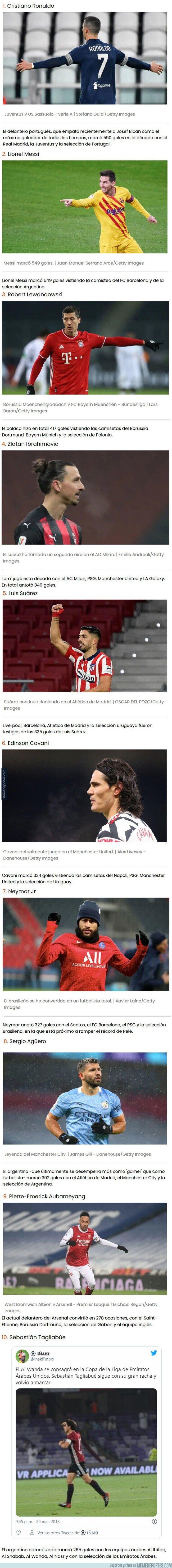 1125394 - Cristiano y nueve más: Los 10 máximos goleadores de la década según la IFFHS