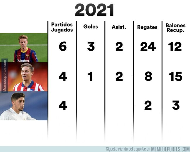 1126415 - Números que no dejan bien parado a Valverde