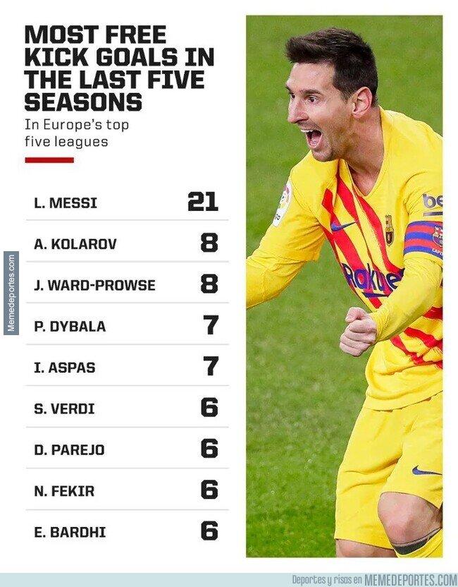 1126840 - Más goles de tiro libre en las últimas 5 temporadas. Lo de Messi es brutal