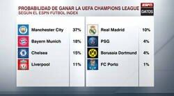Enlace a Según Futbol Index, estan son las probabilidades de cada equipo de ganar la Champions