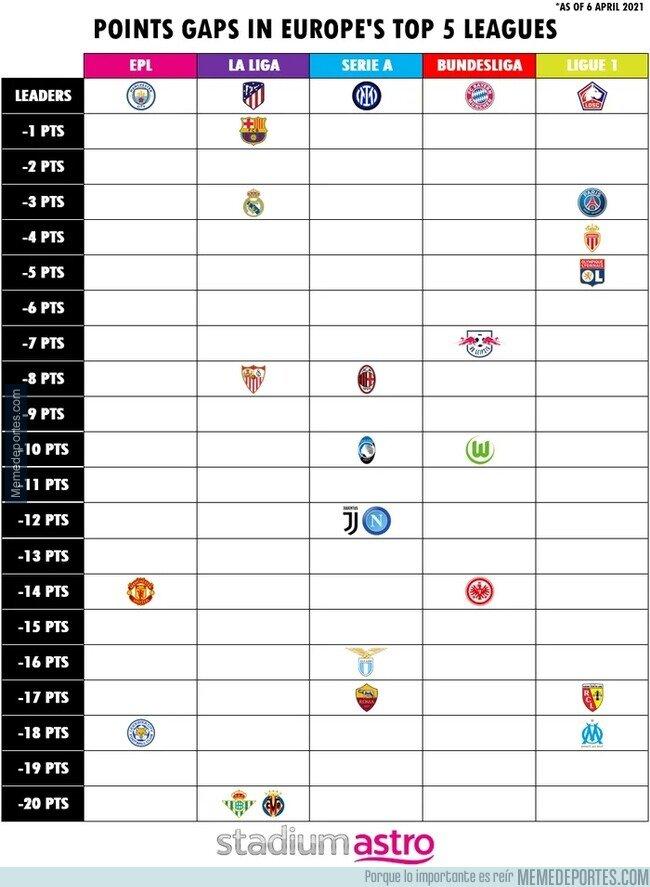 1131872 - La diferencia de puntos en las grandes ligas europeas