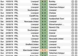 Enlace a Érase una vez el Liverpool FC...