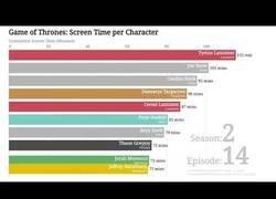 Enlace a Gráfica de los personajes de Juego de Tronos que más tiempo han salido en pantalla