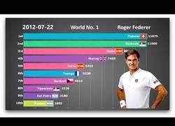 Enlace a El TOP 10 de la ATP desde 1990 a 2018