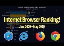 Enlace a Ranking de navegadores 2009 - 2019