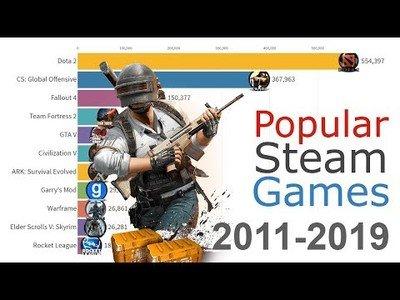 Los juegos en Steam más jugados desde 2012 hasta la actualidad