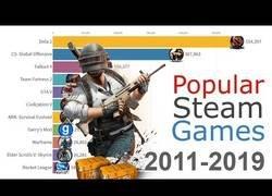 Enlace a Los juegos en Steam más jugados desde 2012 hasta la actualidad