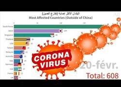Enlace a El gráfico que muestra la evolución de los países más afectados por el COVID-19 (excepto China)