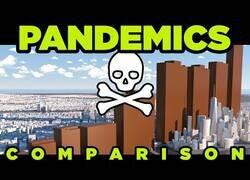 Enlace a Comparación de grandes pandemias históricas por su número de fallecidos