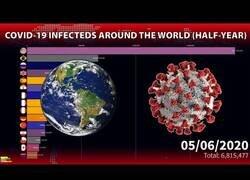 Enlace a La evolución del coronavirus por países desde su aparición