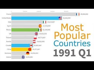 Los países más visitados por turistas desde 1991 hasta la actualidad