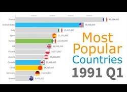 Enlace a Los países más visitados por turistas desde 1991 hasta la actualidad