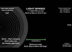 Enlace a La velocidad de la luz puede llegar a ser lenta dependiendo de con qué la compares