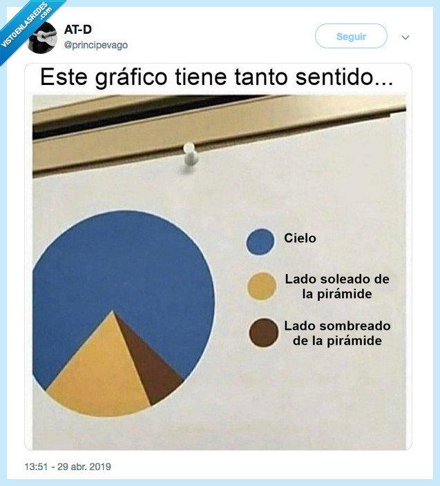Gráfico,pirámide,principevago,sentido