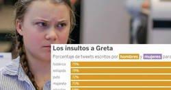 Enlace a Hacen un estudio de todos los insultos que ha recibido Greta Thunberg en redes sociales, y hay mucha diferencia entre hombres y mujeres