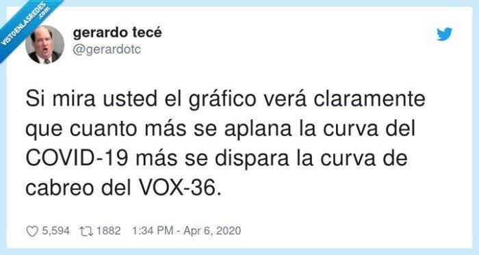 cabreo,claramente,COVID-19,dispara,gráfico,VOX-36