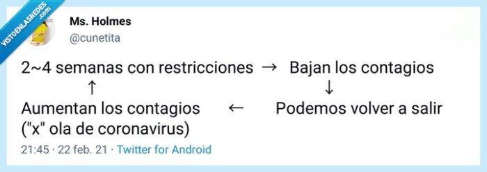 contagios,Covid,España,gente,restricciones,twitter