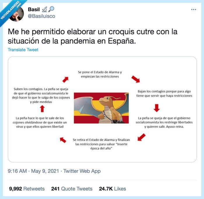 croquis,españa,pandemia,situación
