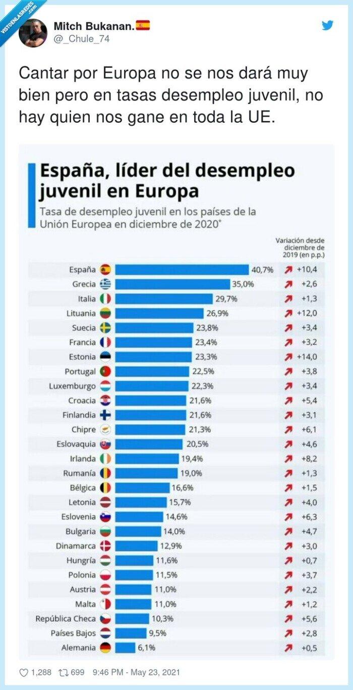 cantar,desempleo,europa,juvenil